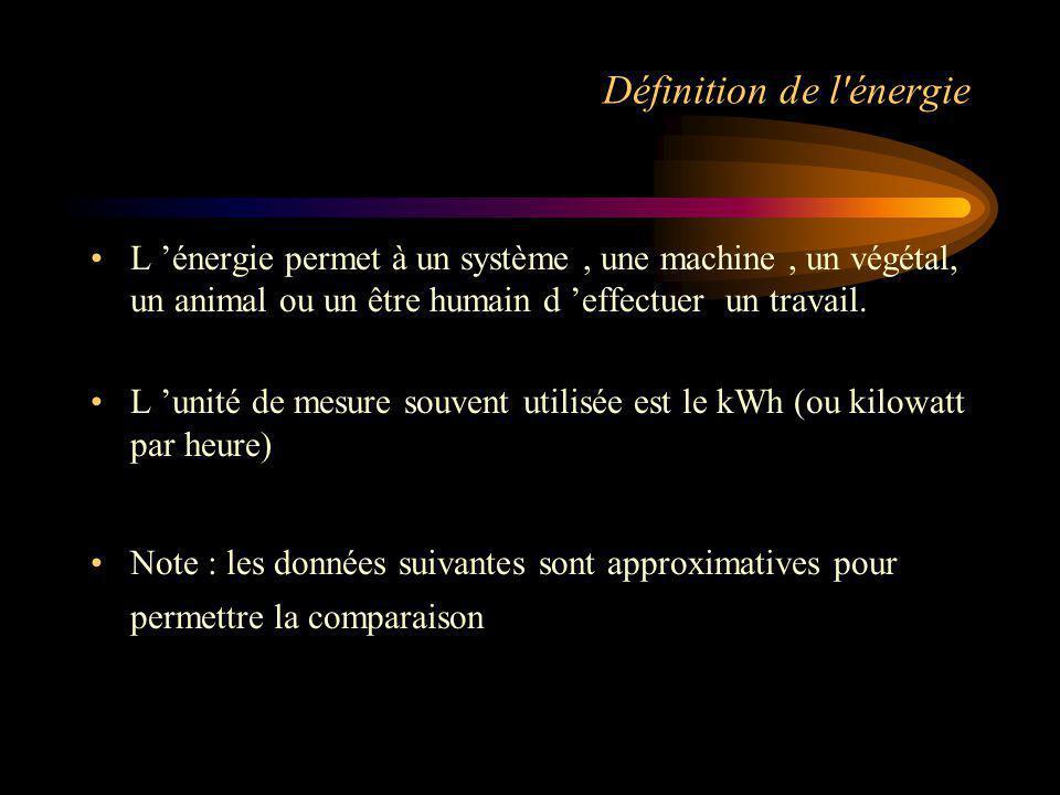 Définition de l énergie