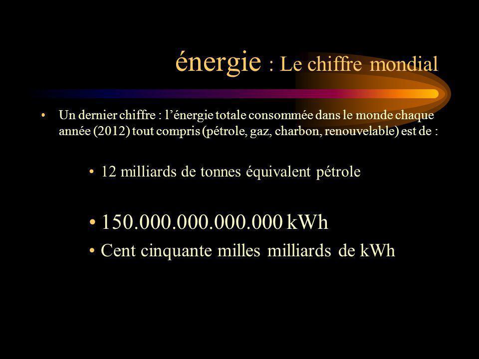 énergie : Le chiffre mondial