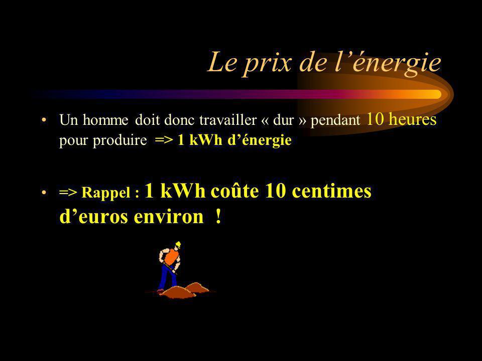 Le prix de l'énergie Un homme doit donc travailler « dur » pendant 10 heures pour produire => 1 kWh d'énergie.