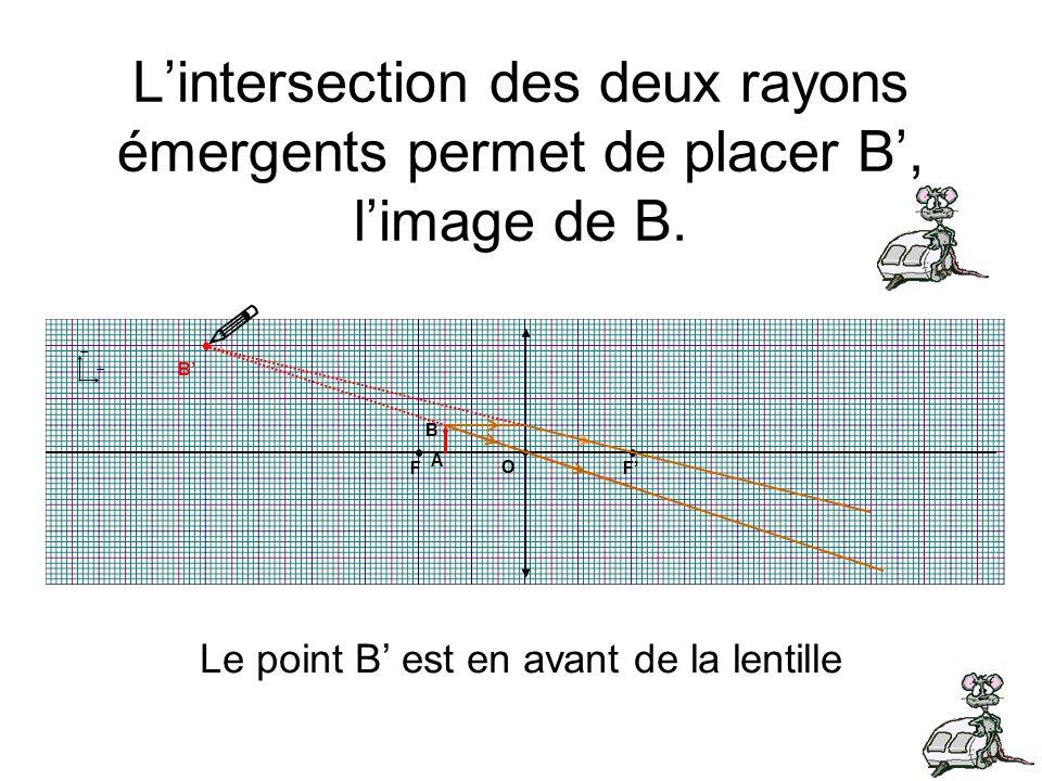 Le point B' est en avant de la lentille