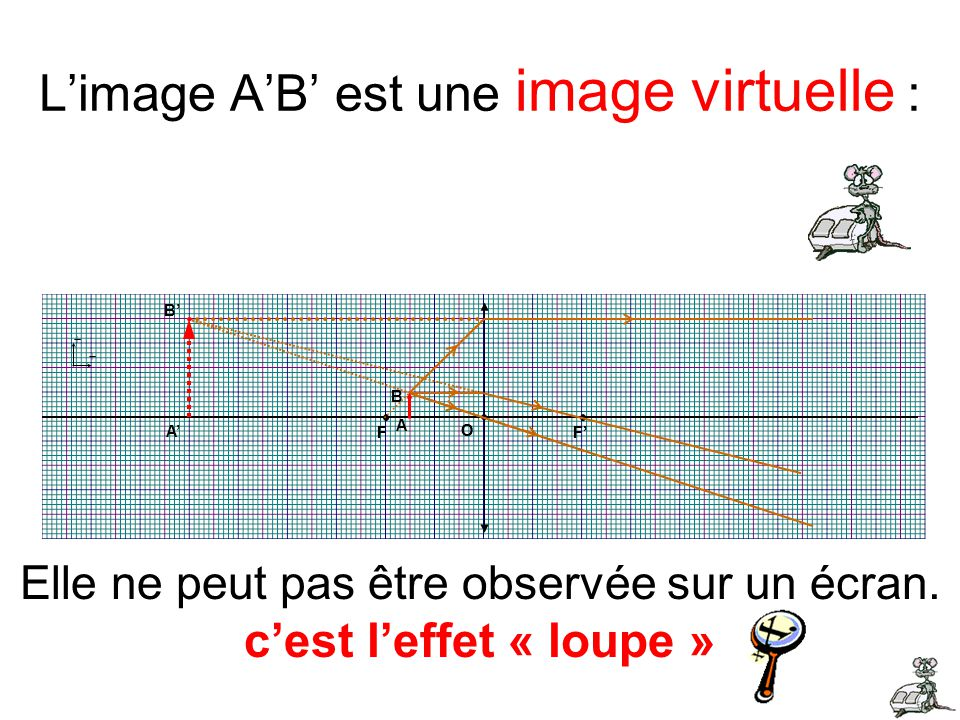 L'image A'B' est une image virtuelle :