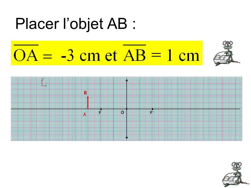 Placer l'objet AB : + B F F' O A