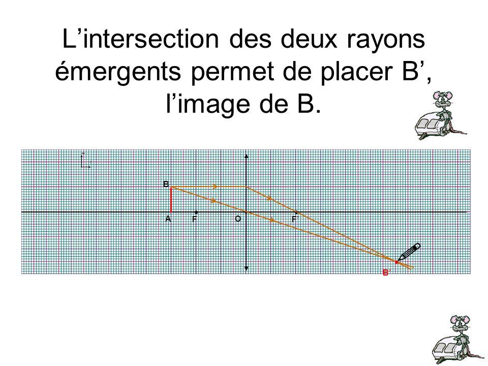 L'intersection des deux rayons émergents permet de placer B', l'image de B.