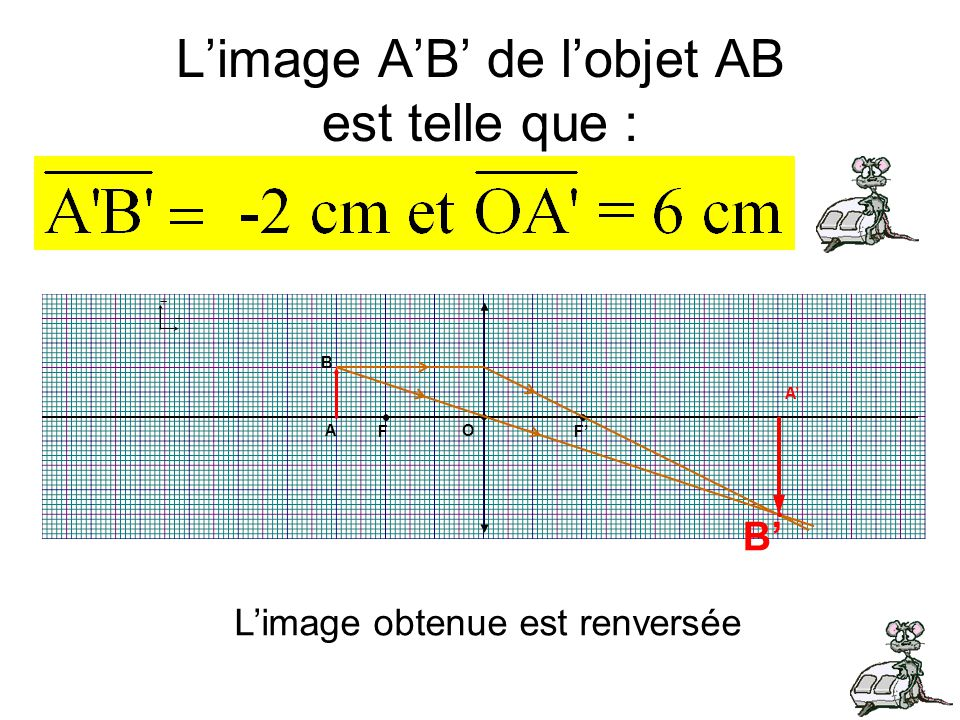 L'image A'B' de l'objet AB est telle que :