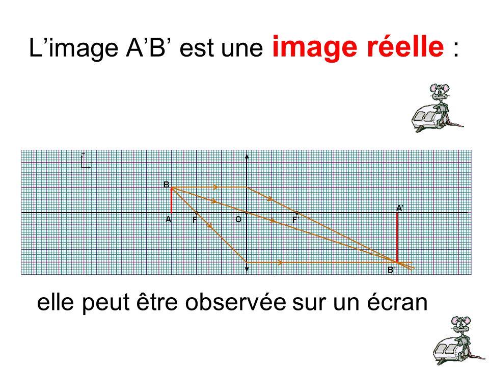 L'image A'B' est une image réelle :