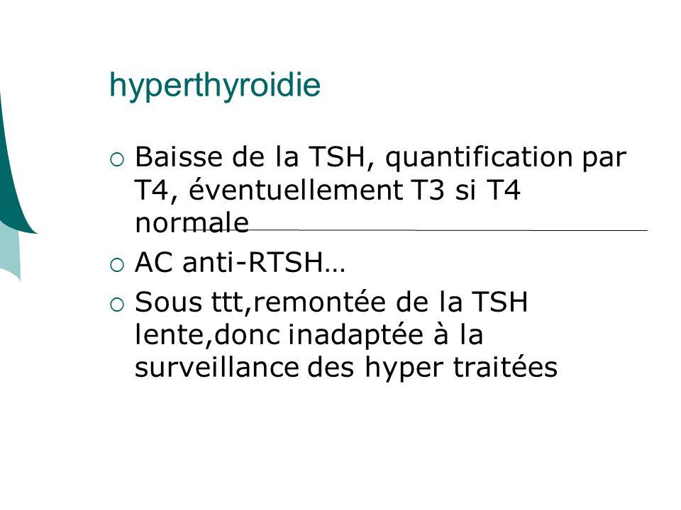 hyperthyroidie Baisse de la TSH, quantification par T4, éventuellement T3 si T4 normale. AC anti-RTSH…