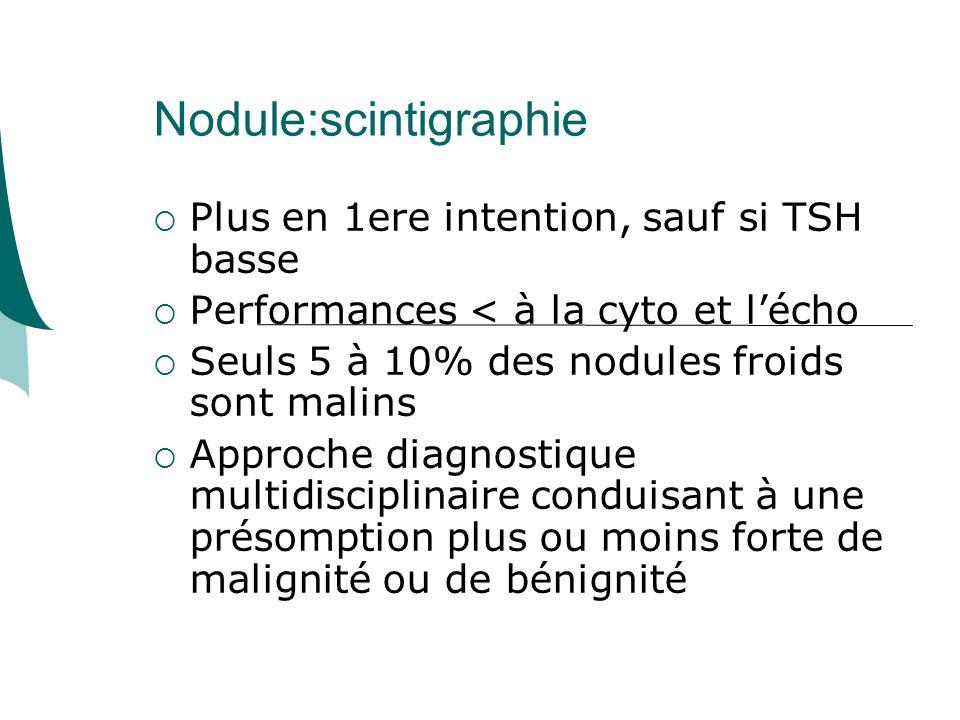 Nodule:scintigraphie