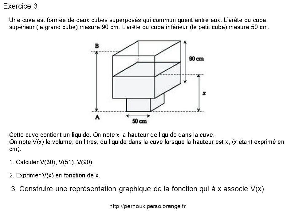 Exercice 3 3. Construire une représentation graphique de la fonction qui à x associe V(x).