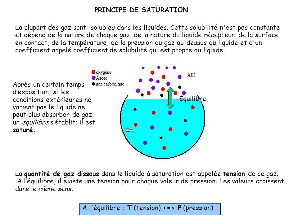 PRINCIPE DE SATURATION