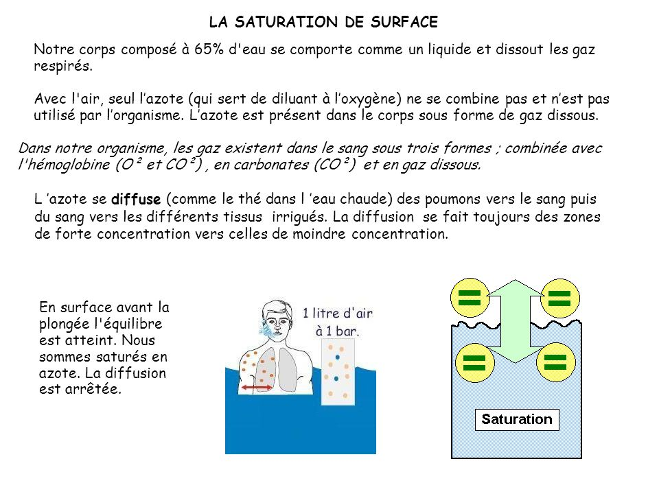 LA SATURATION DE SURFACE