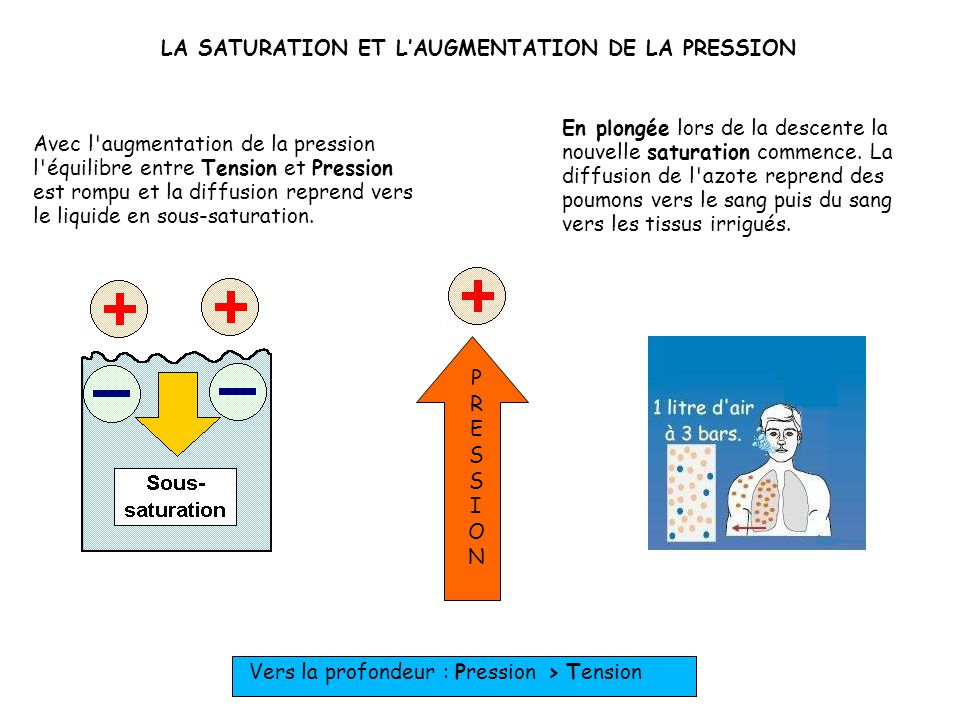 LA SATURATION ET L'AUGMENTATION DE LA PRESSION
