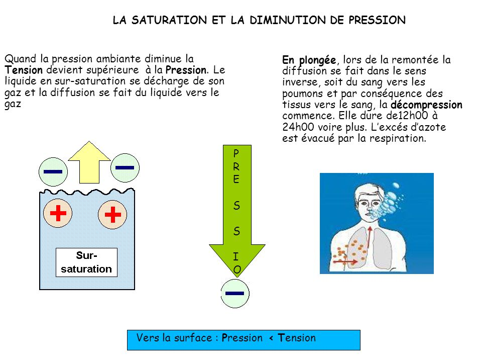 LA SATURATION ET LA DIMINUTION DE PRESSION