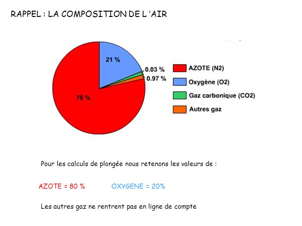 RAPPEL : LA COMPOSITION DE L 'AIR