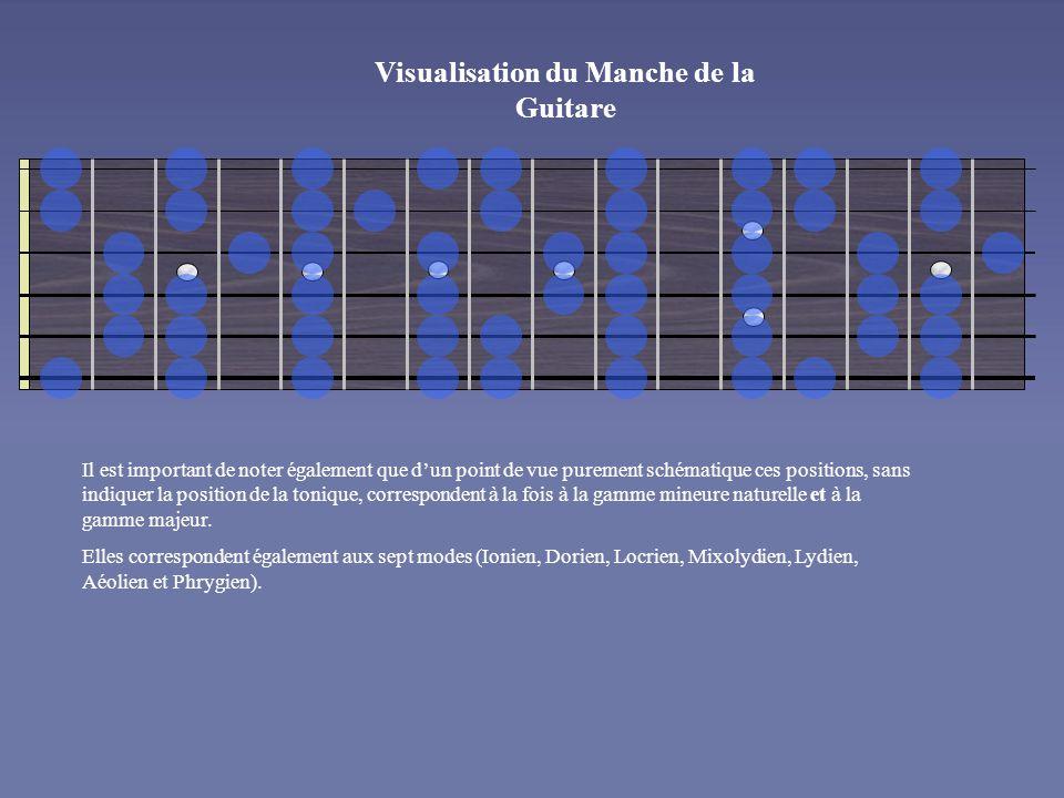Visualisation du Manche de la Guitare