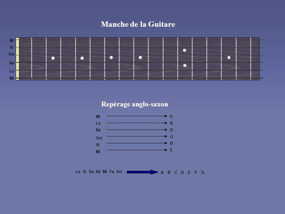 Manche de la Guitare Repérage anglo-saxon Mi Si Sol Ré La Mi Mi E La A