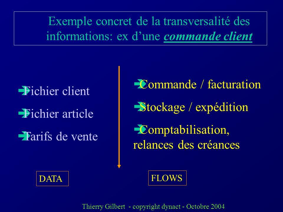 Commande / facturation Stockage / expédition