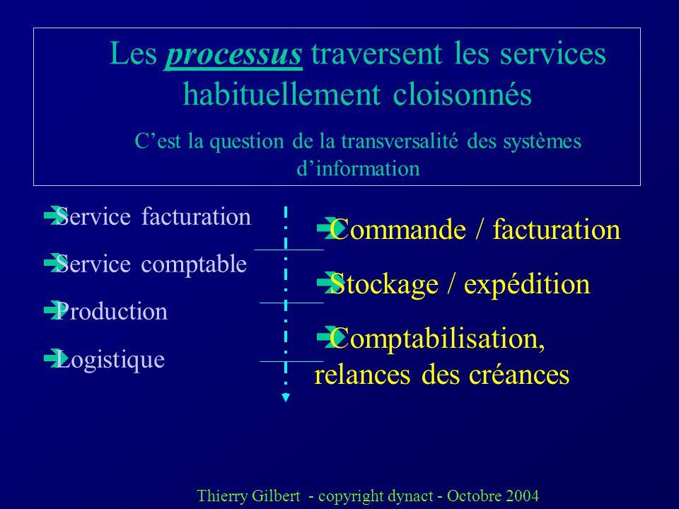Les processus traversent les services habituellement cloisonnés