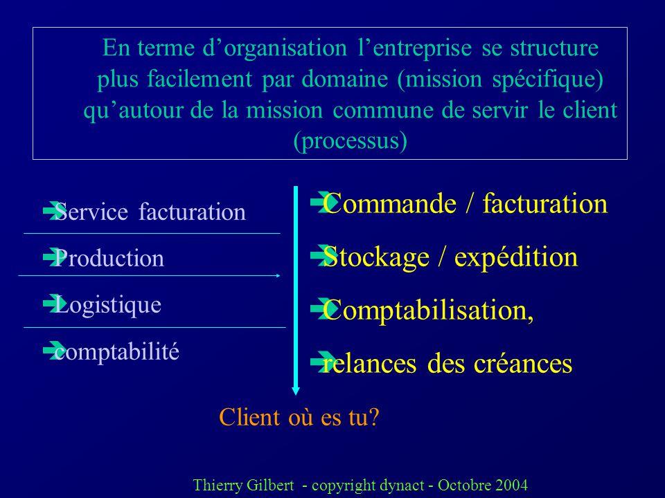 Commande / facturation Stockage / expédition Comptabilisation,