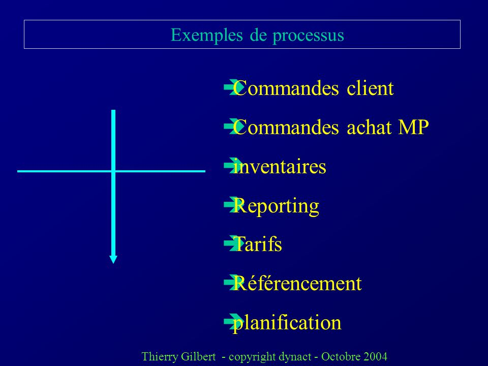 Commandes client Commandes achat MP inventaires Reporting Tarifs