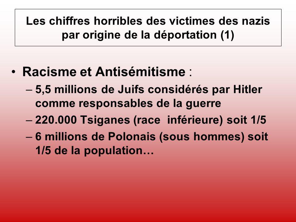 Racisme et Antisémitisme :