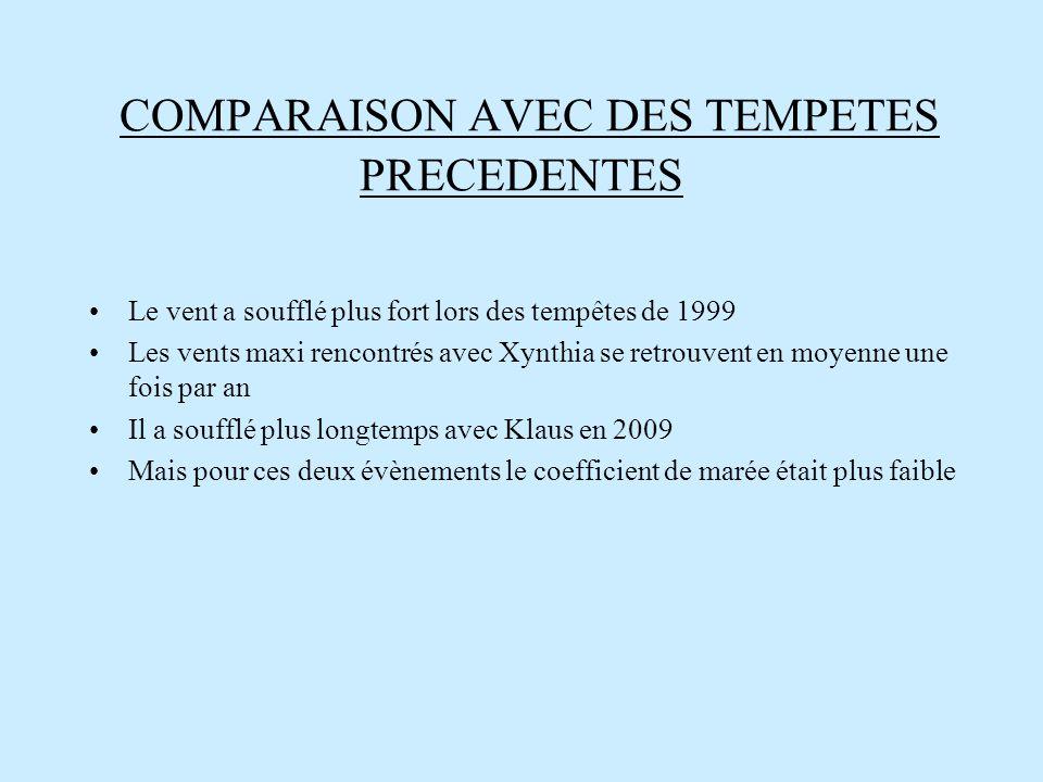 COMPARAISON AVEC DES TEMPETES PRECEDENTES