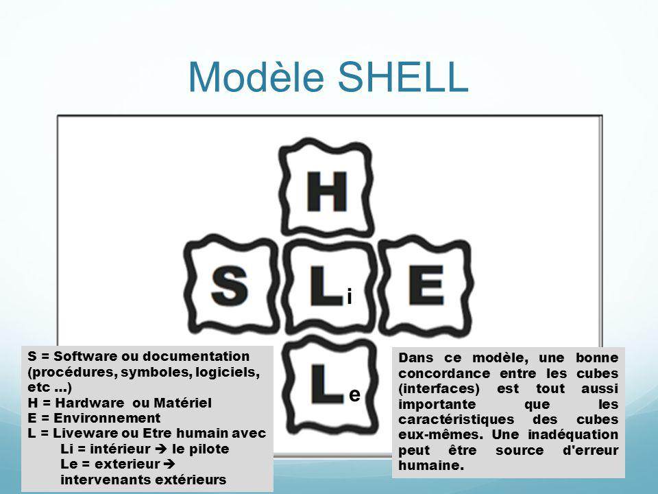 Modèle SHELL S = Software ou documentation