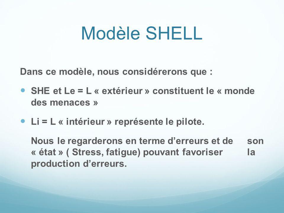Modèle SHELL Dans ce modèle, nous considérerons que :