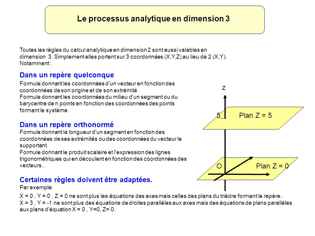 Le processus analytique en dimension 3