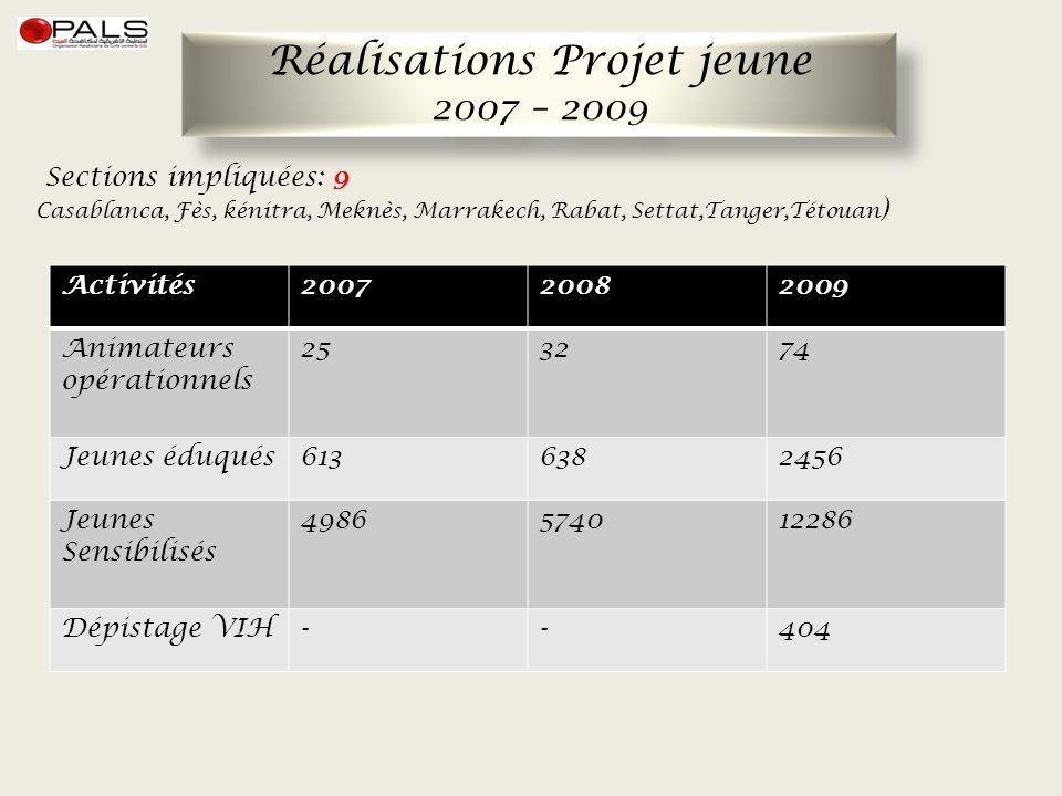 Réalisations Projet jeune 2007 – 2009