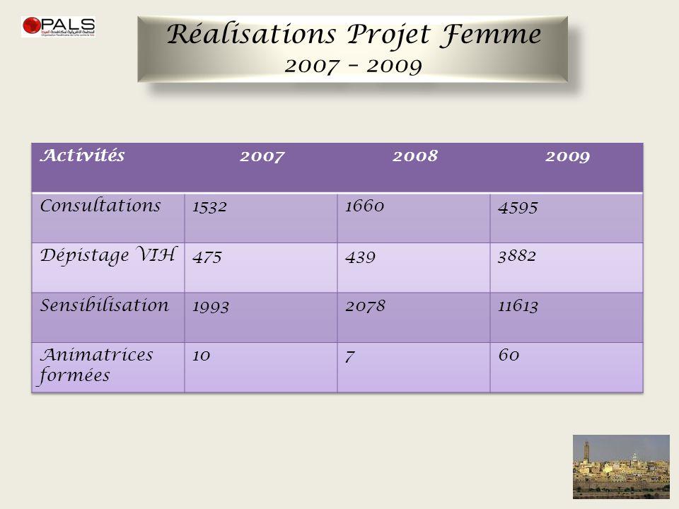Réalisations Projet Femme 2007 – 2009