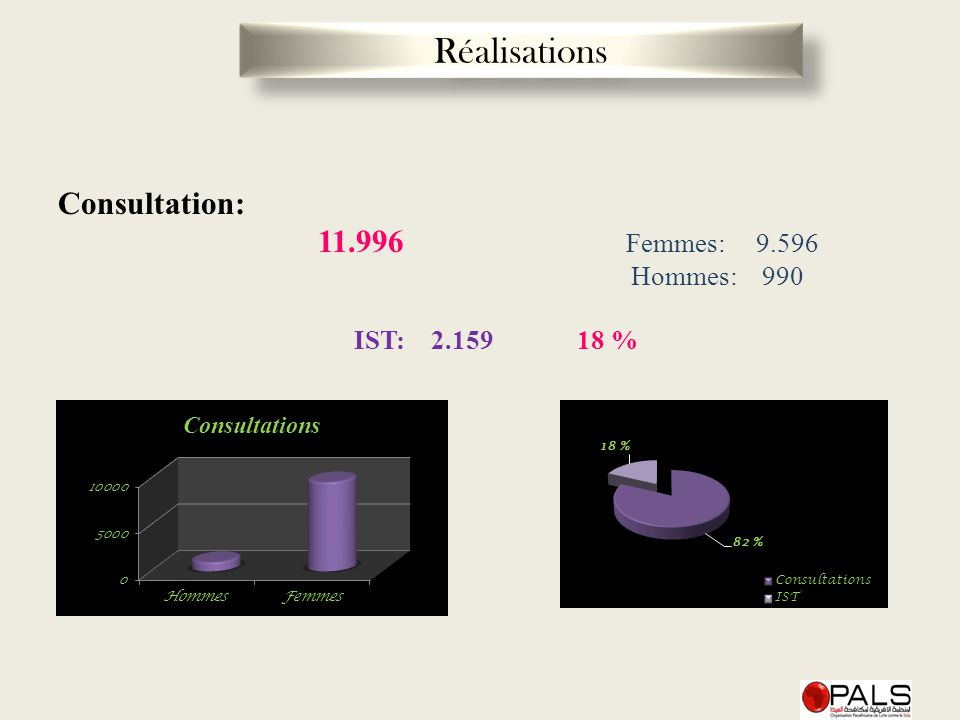 Réalisations Consultation: 11.996 Femmes: 9.596 Hommes: 990