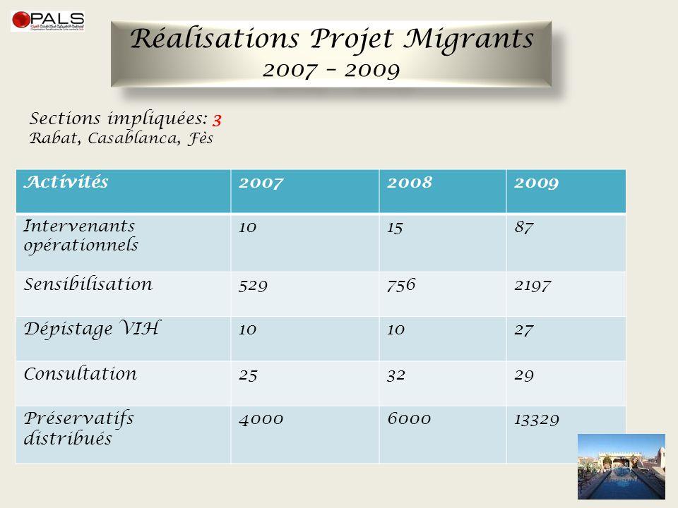 Réalisations Projet Migrants 2007 – 2009