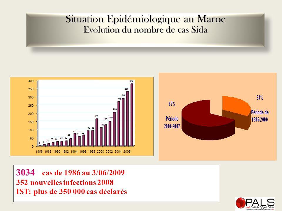 Situation Epidémiologique au Maroc Evolution du nombre de cas Sida