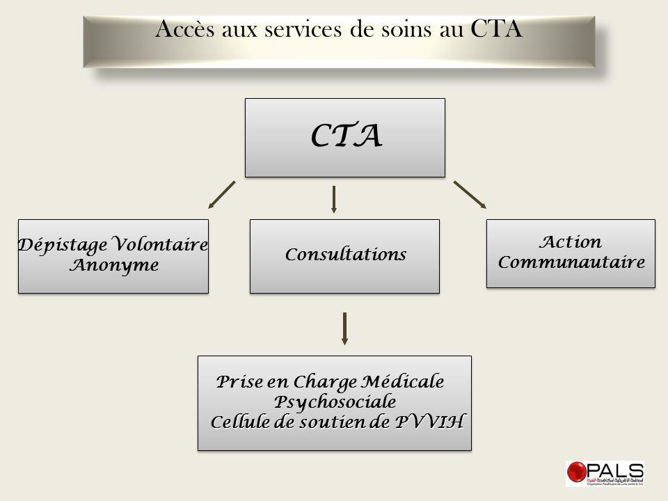 Accès aux services de soins au CTA