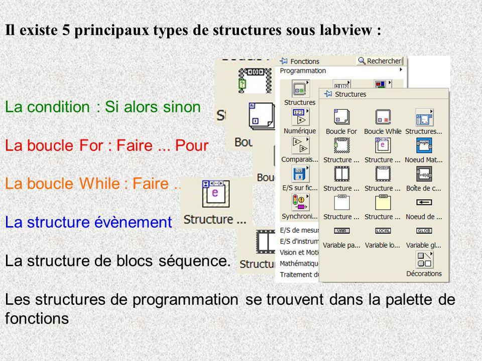 Il existe 5 principaux types de structures sous labview :