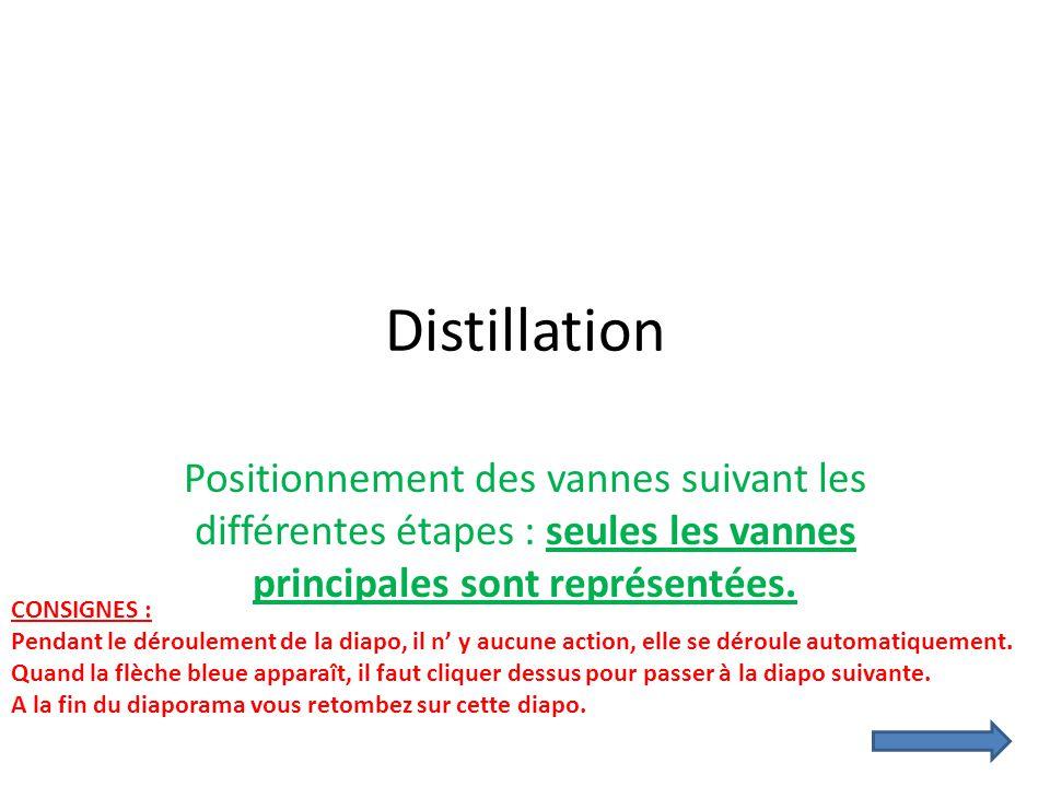 Distillation Positionnement des vannes suivant les différentes étapes : seules les vannes principales sont représentées.