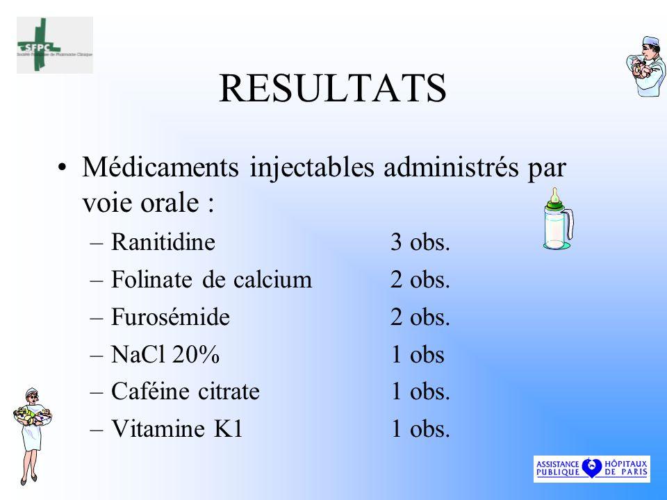 RESULTATS Médicaments injectables administrés par voie orale :