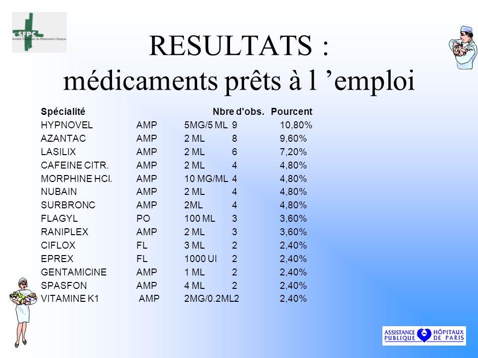 RESULTATS : médicaments prêts à l 'emploi