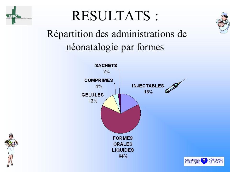 RESULTATS : Répartition des administrations de néonatalogie par formes
