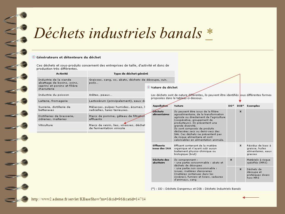 Déchets industriels banals *
