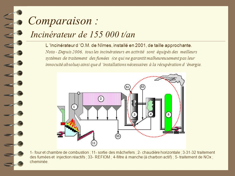 Comparaison : Incinérateur de 155 000 t/an