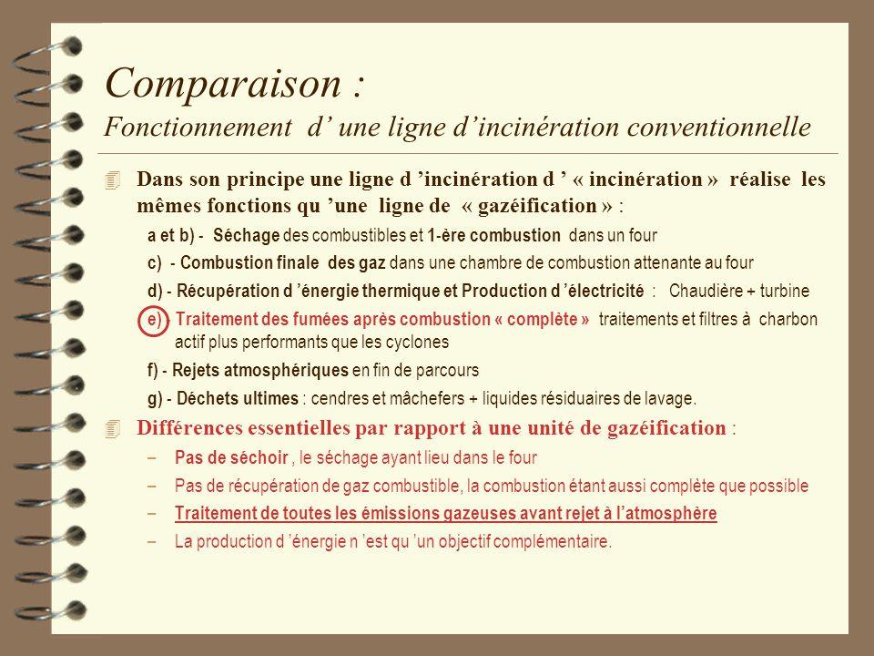 Comparaison : Fonctionnement d' une ligne d'incinération conventionnelle