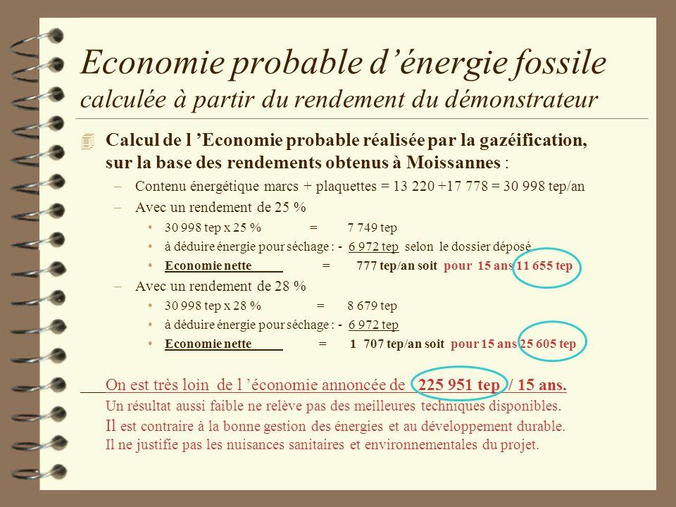 Economie probable d'énergie fossile calculée à partir du rendement du démonstrateur