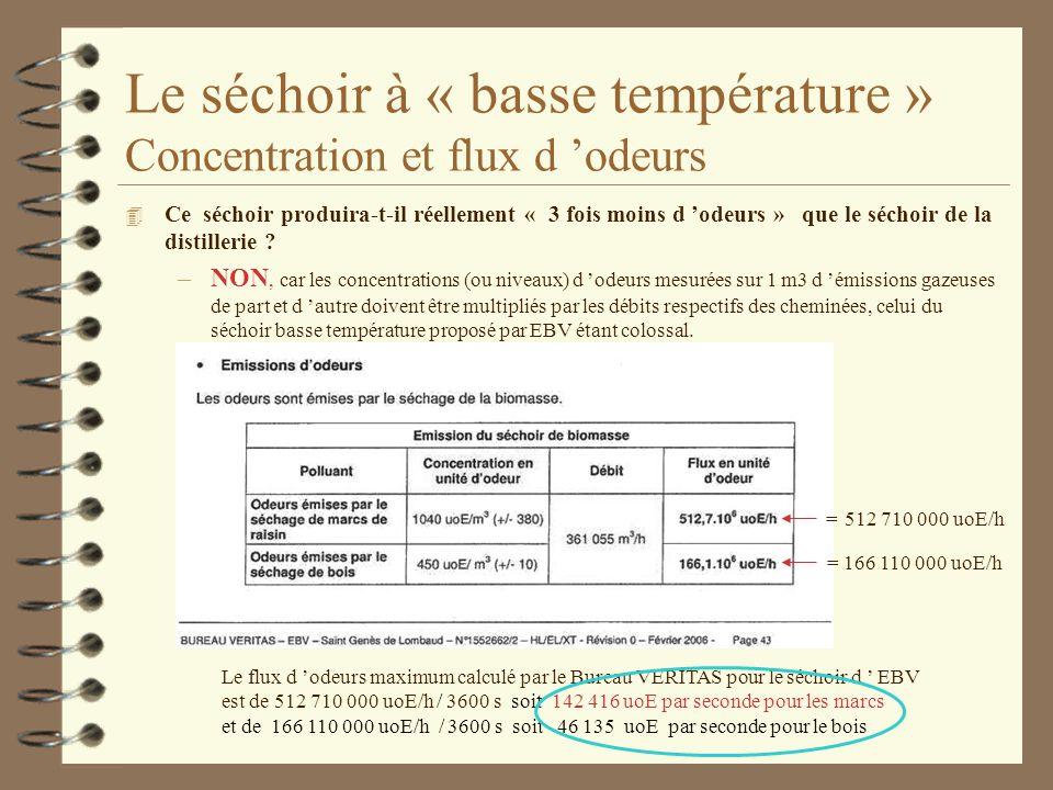 Le séchoir à « basse température » Concentration et flux d 'odeurs