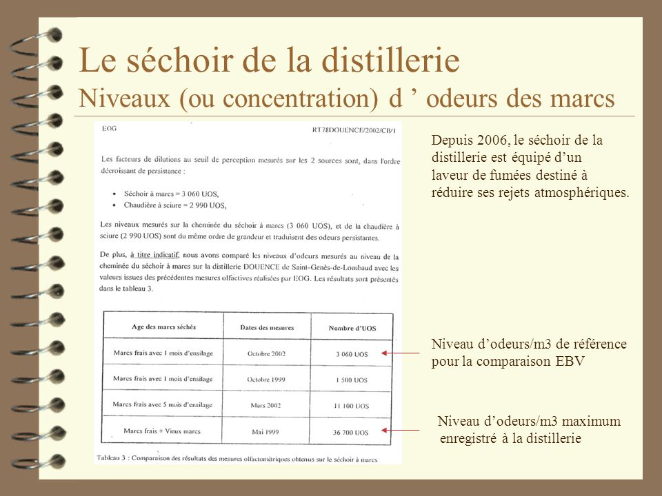 Le séchoir de la distillerie Niveaux (ou concentration) d ' odeurs des marcs