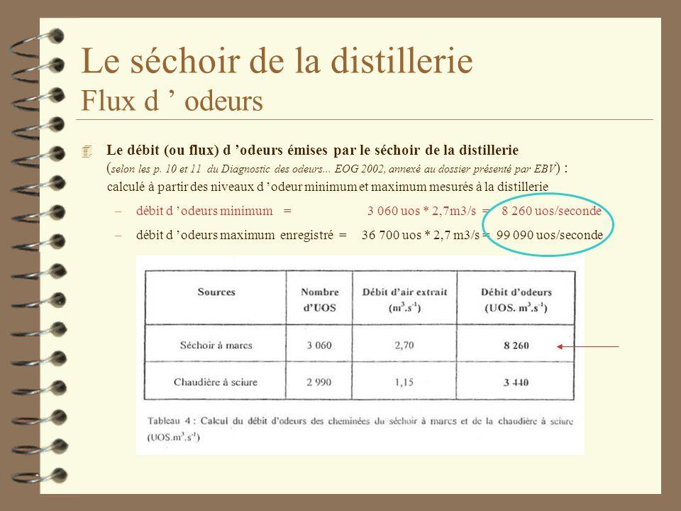 Le séchoir de la distillerie Flux d ' odeurs