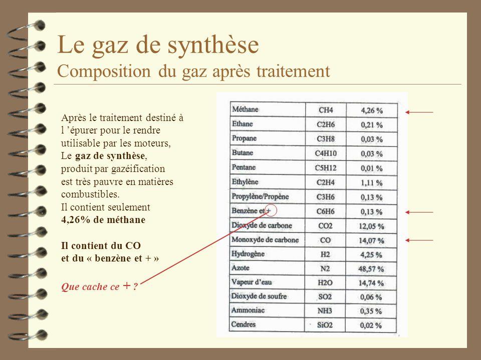 Le gaz de synthèse Composition du gaz après traitement