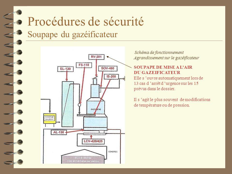 Procédures de sécurité Soupape du gazéificateur