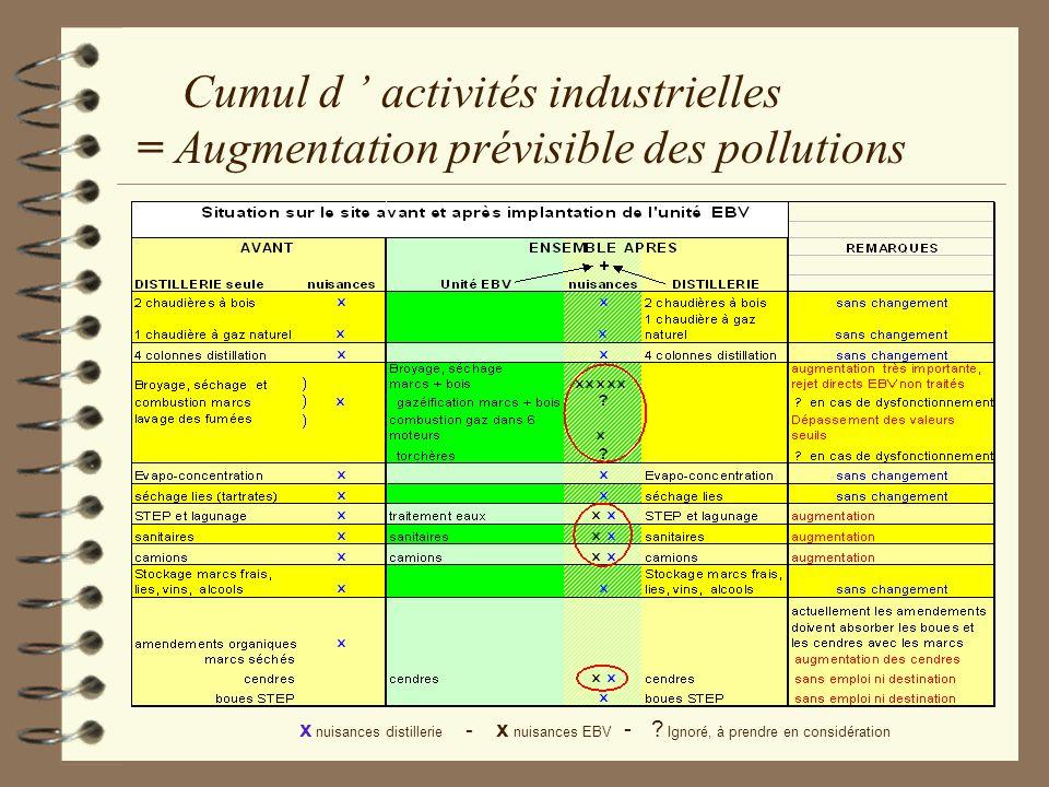 Cumul d ' activités industrielles = Augmentation prévisible des pollutions