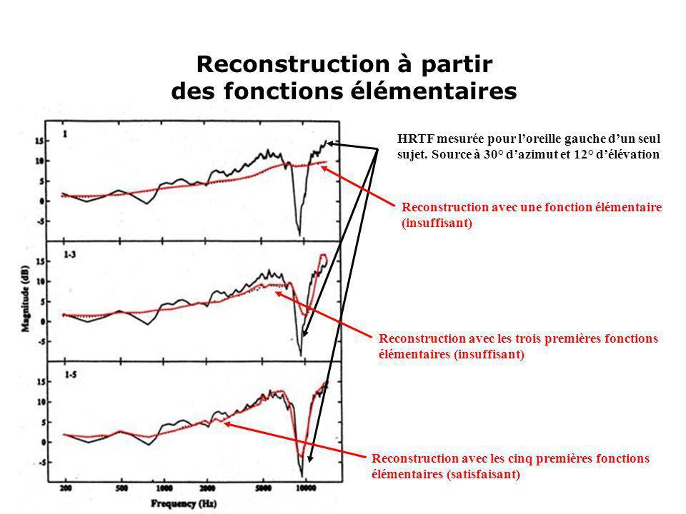 Reconstruction à partir des fonctions élémentaires